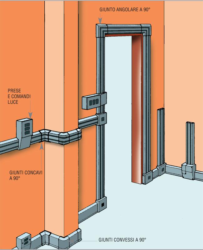 Applicare canaline esterne bricoportale fai da te e - Colori cavi elettrici casa ...