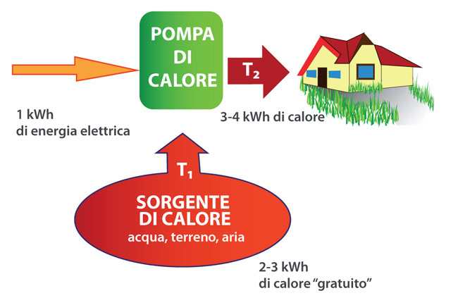 pompe di calore, riscaldamento, energia ambientale