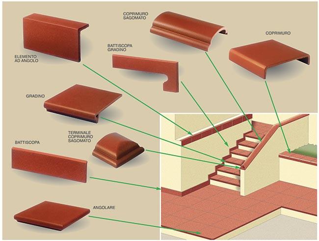 Pavimenti in cotto interni ed esterni tipi e manutenzione