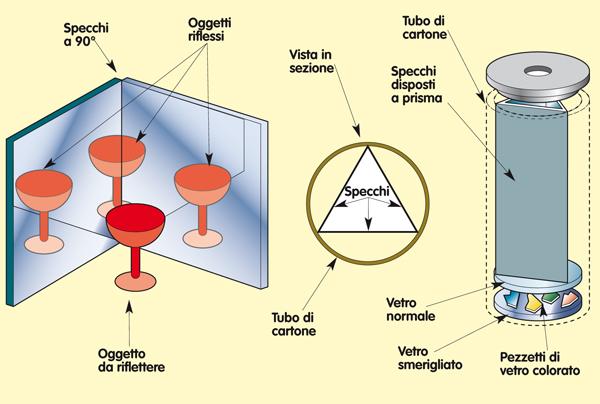 Funzionamento caleidoscopio