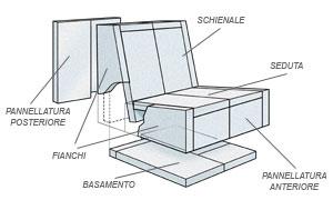 Divano di cemento cellulare - Bricoportale: Fai da te e ...