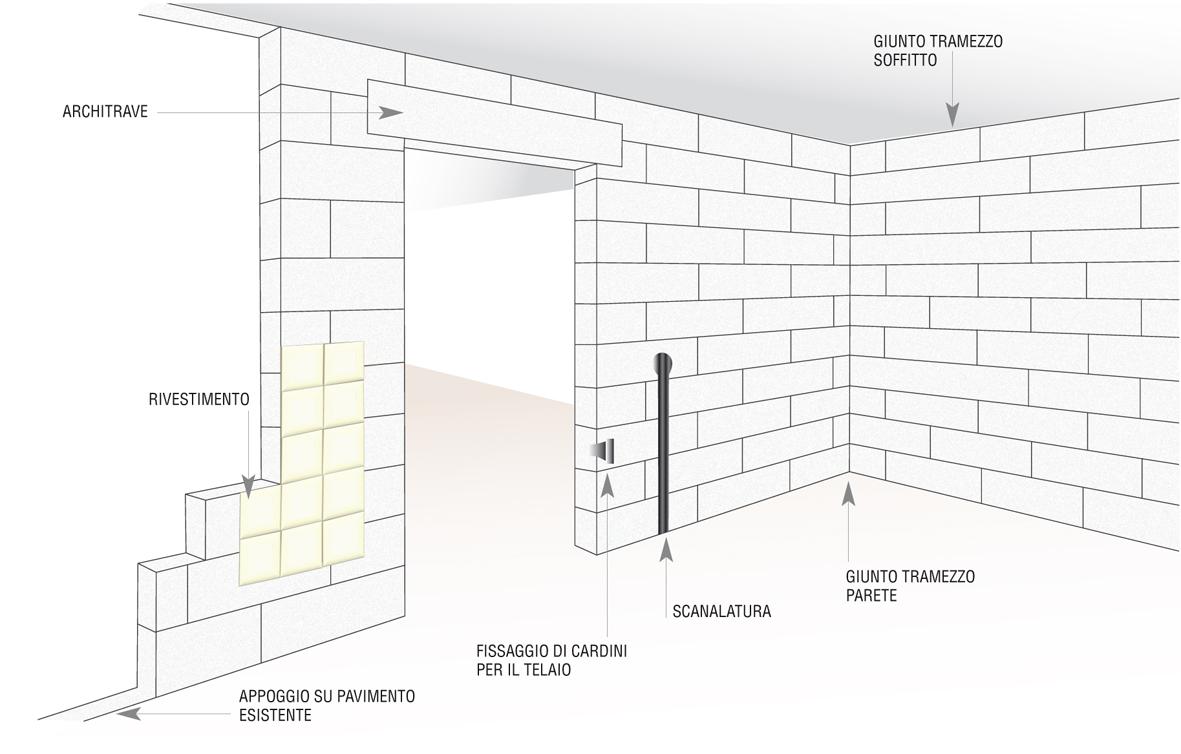 parete divisoria in gasbeton