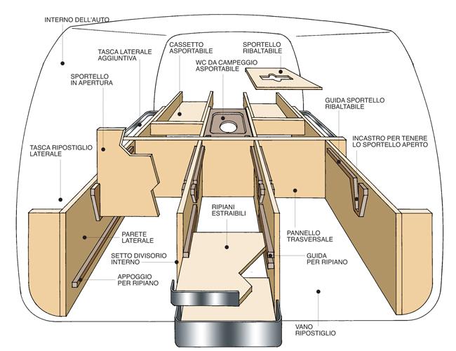 Auto camperizzata bricoportale fai da te e bricolage for Kit per baule logati a mano