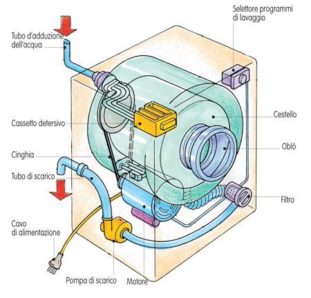 schema lavatrice