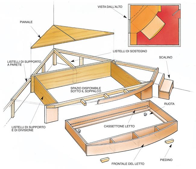 Costruire un letto a soppalco