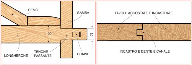 incastro della trave inferiore con cuneo di bloccaggio. il piano  del tavolo è ottenuto  con tavole lunghe giuntate tra loro con incastro a dente e canale
