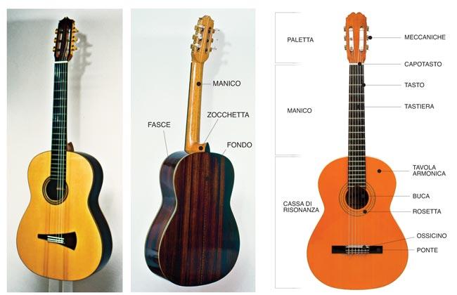 terminologia chitarra