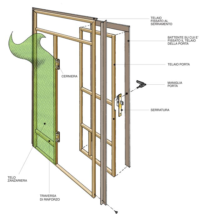 Zanzariera per portafinestra fai da te come si costruire - Ikea zanzariere per finestre ...