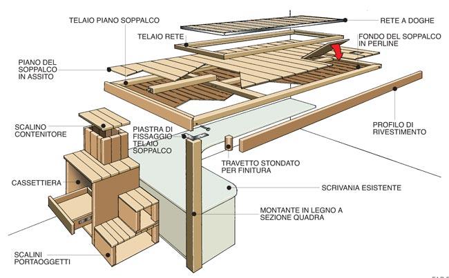 Soppalco fai da te in legno con scrivania annessa for Piano di costruzione in legno soppalco