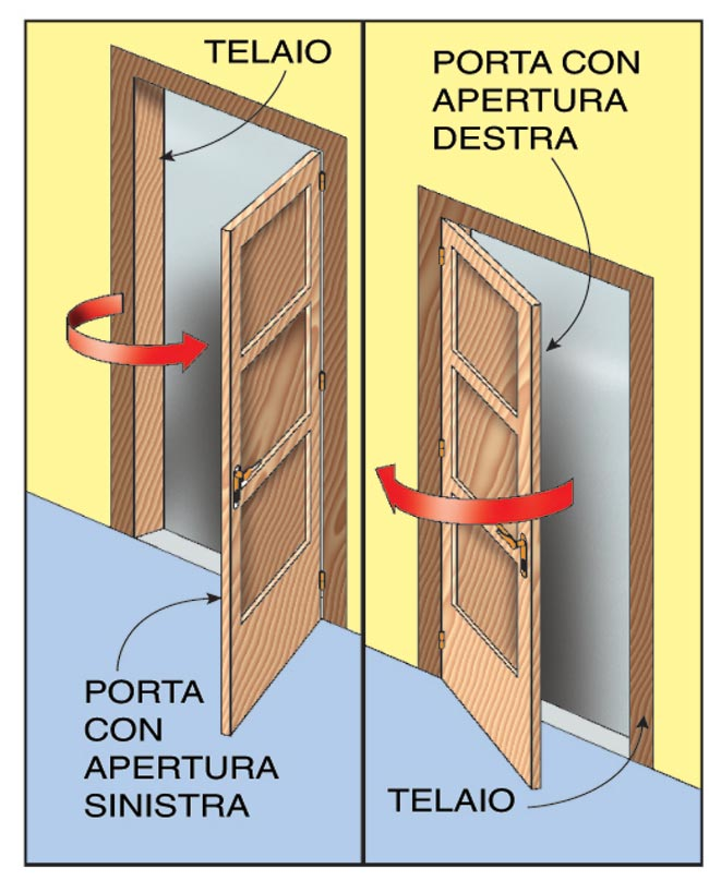 senso di apertura di una porta