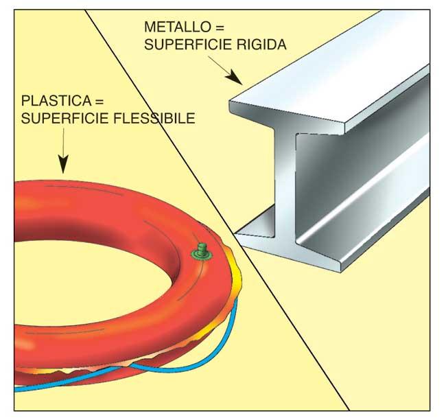 materiali rigidi o flessibili