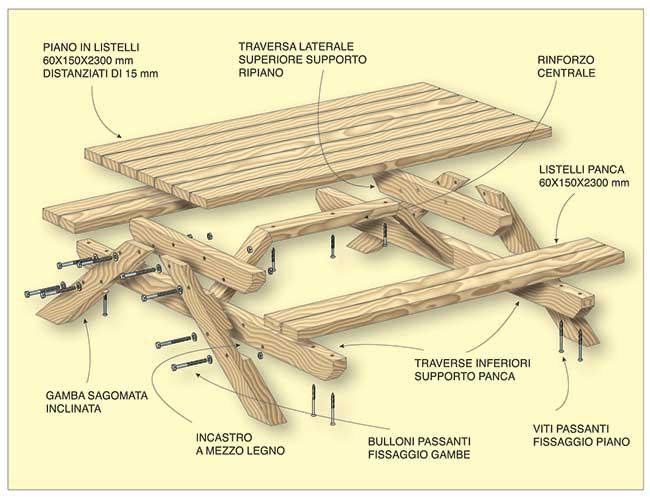 Costruire Un Tavolo Da Giardino In Legno.Tavolo Pic Nic Fai Da Te Tutti I Passaggi Illustrati